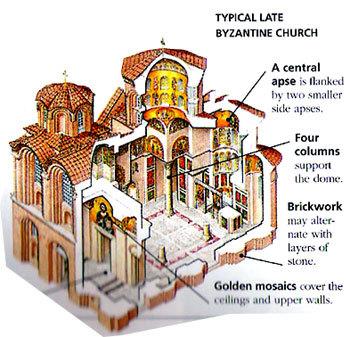Stilul arhitectonic bizantin